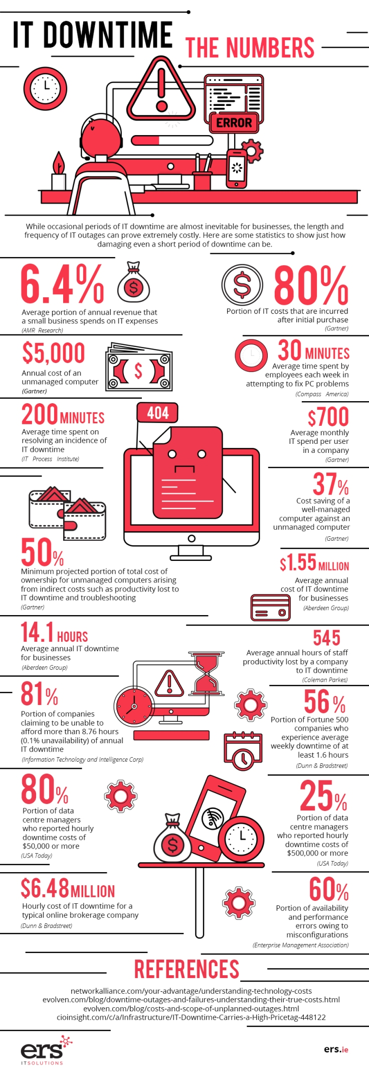 IT Downtime The Numbers - Infographic (1)