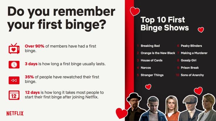 Netflix - Ireland First Binge