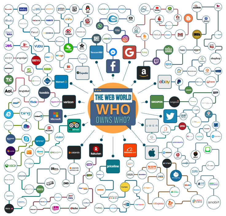 infographic-who-own-who-01